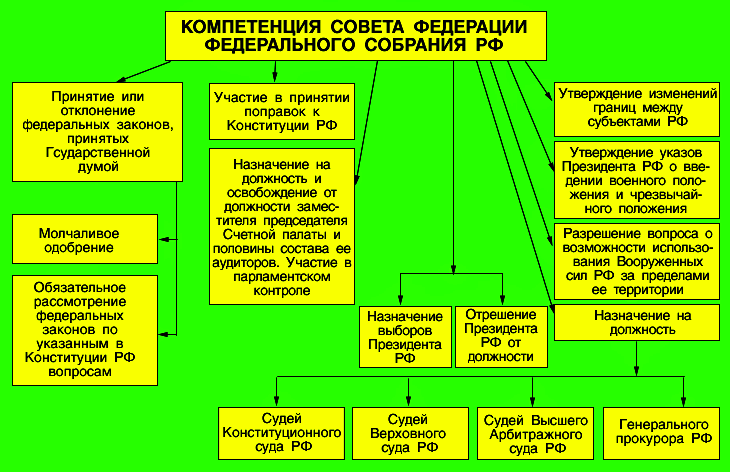Какова численность совета адвокатской палаты субъекта российской федерации уже